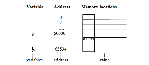 Figure – C Pointer variable and pointer value (physical representation in memory)