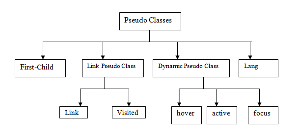 Fig - Classification of Pseudo classes in CSS