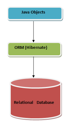 Fig - Hibernate