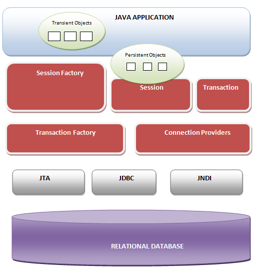 Fig - Detailed view of Hibernate Architecture