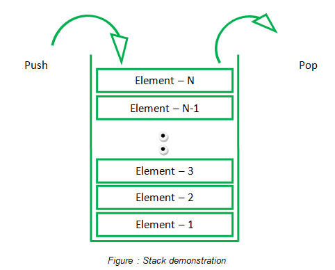 Figure : Stack demonstration