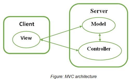 Introduction to MVC Architecture | Struts Tutorial by Wideskills