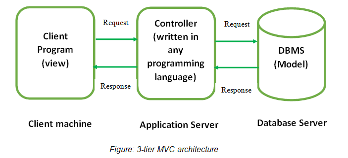 Figure: 3-tier MVC architecture
