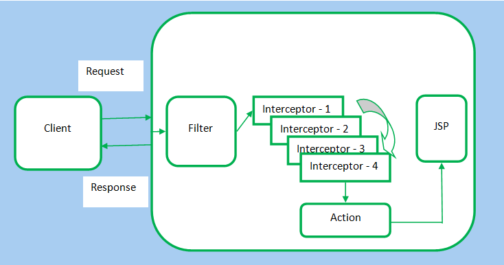 Figure: Struts 2 Web application flow using interceptors