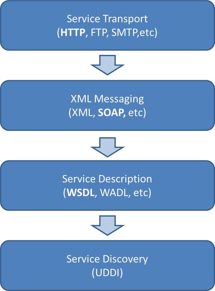 Web Service Architecture | Web Services Tutorial by Wideskills