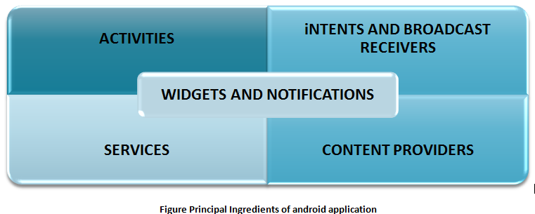 Basic components of android application