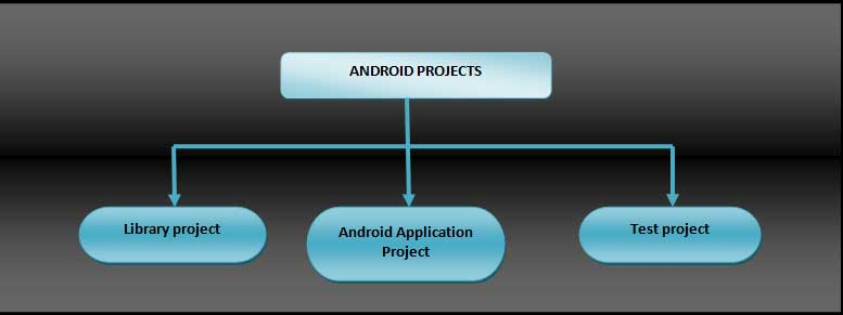 Android porjects stucture