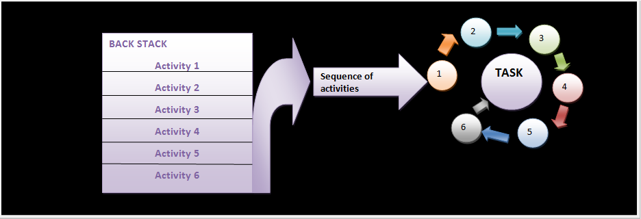 Figure Activities are arranged sequentially in back stack