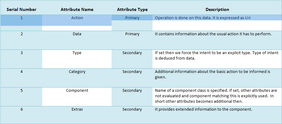 Table of Android Attributes of Intent