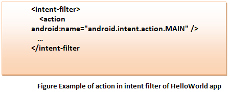 Figure Example ofAndroid action in intent filter of HelloWorld app