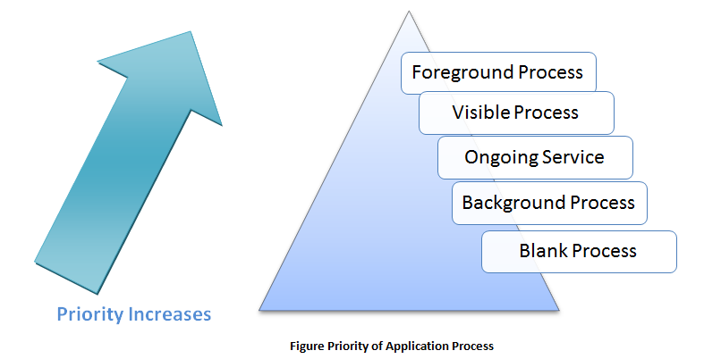 Priority of Android Application Process