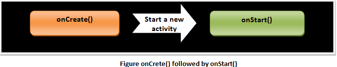 Android onCrete() followed by onStart()