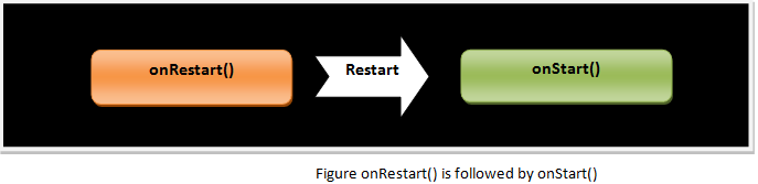 Android onRestart() is followed by onStart()