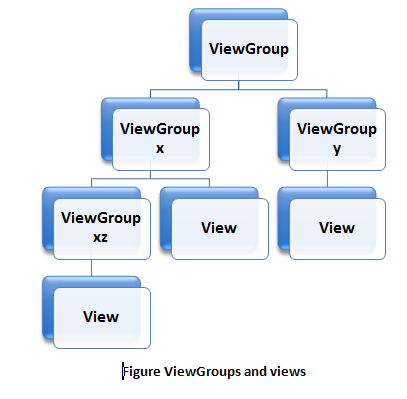Android ViewGroups and views