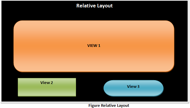 Android relative layout