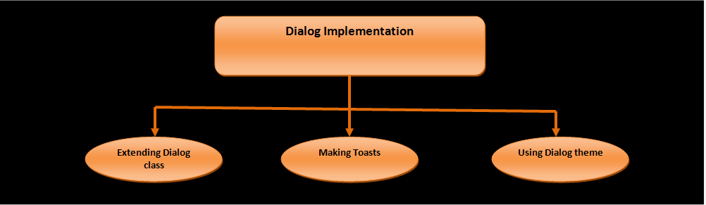 Three ways of implementing Android dialogs