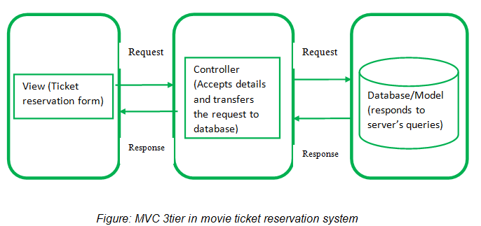 Figure: MVC 3tier in movie ticket reservation system